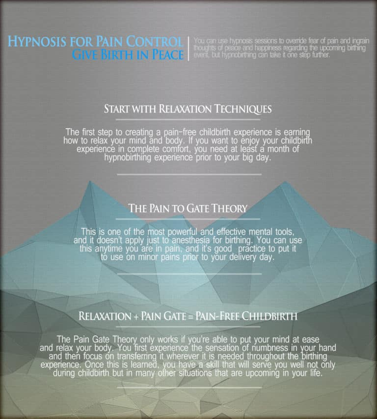 Hypnosis for Pain Control Infographics